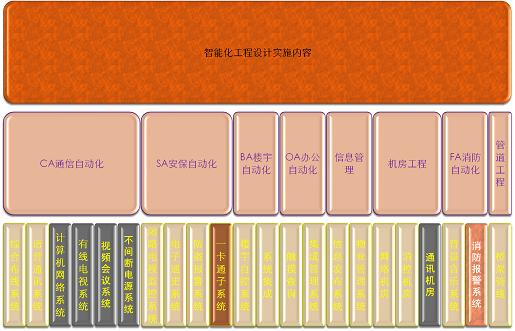 弱电系统设计内容图