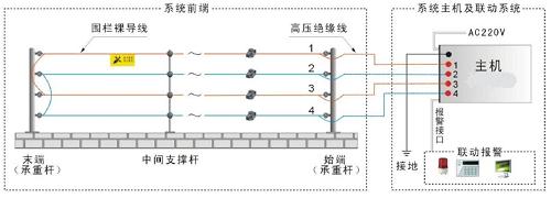 防盗报警系统-报警系统-上海报警系统-上海宽仁电子